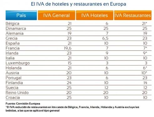 iva_hoteles_y_restaurantes_en_europa