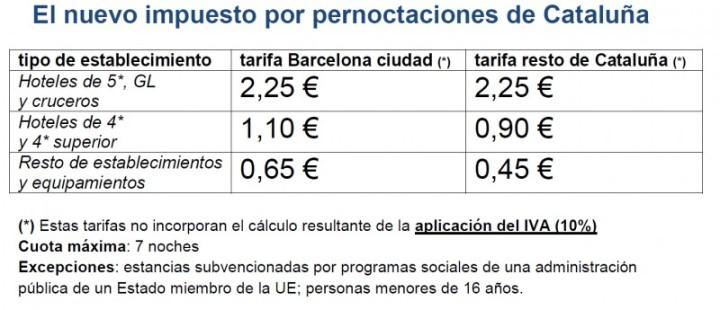 tasa_turystica_cataluya