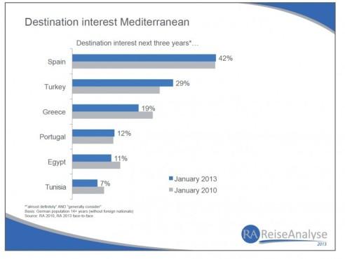 Interés por destinos en el mercado emisor alemán