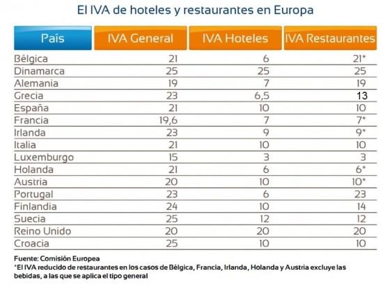 IVA de hoteles y restaurantes en Europa. Tabla: HOSTELTUR