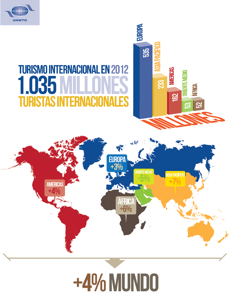 OMT cifras turismo 2012