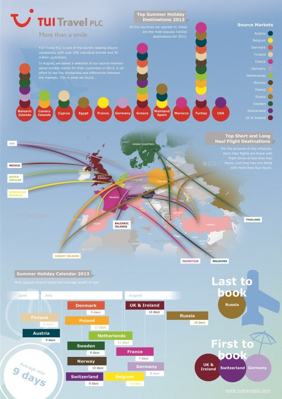 TUI Travel - Summer holiday trends 2013