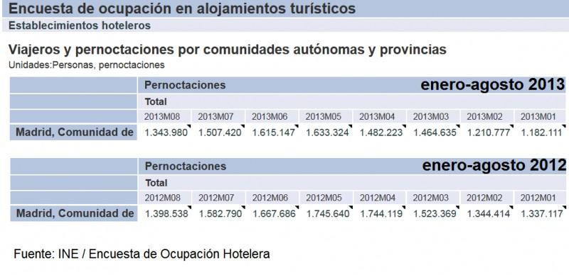 pernoctaciones_madrid