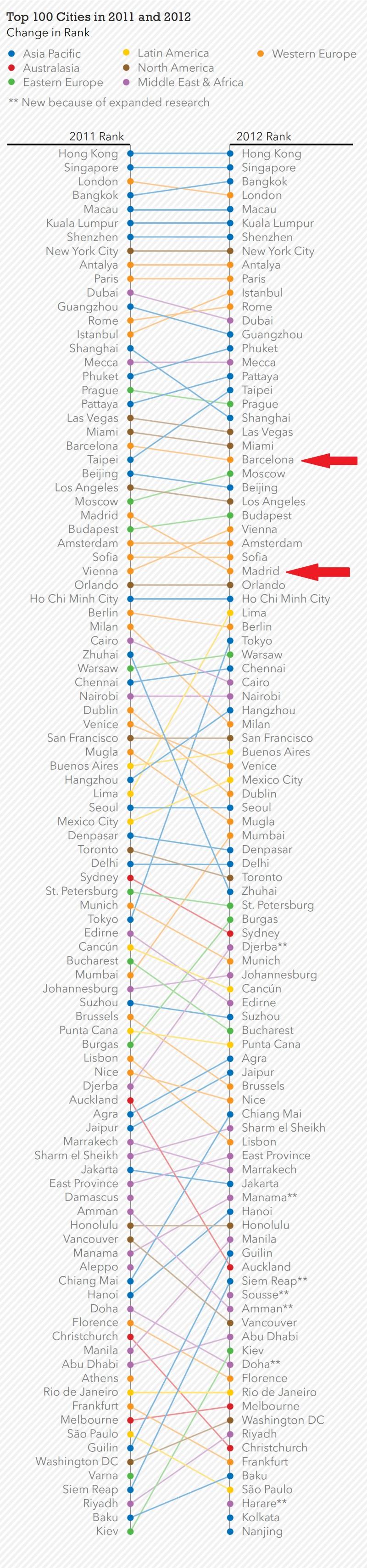 ranking 100 ciudades de 2012