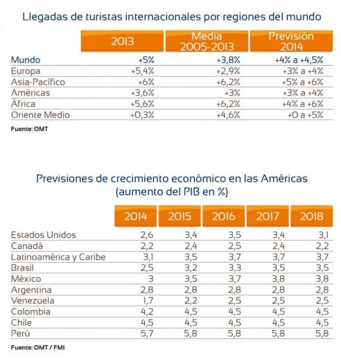 tabla latinoamérica