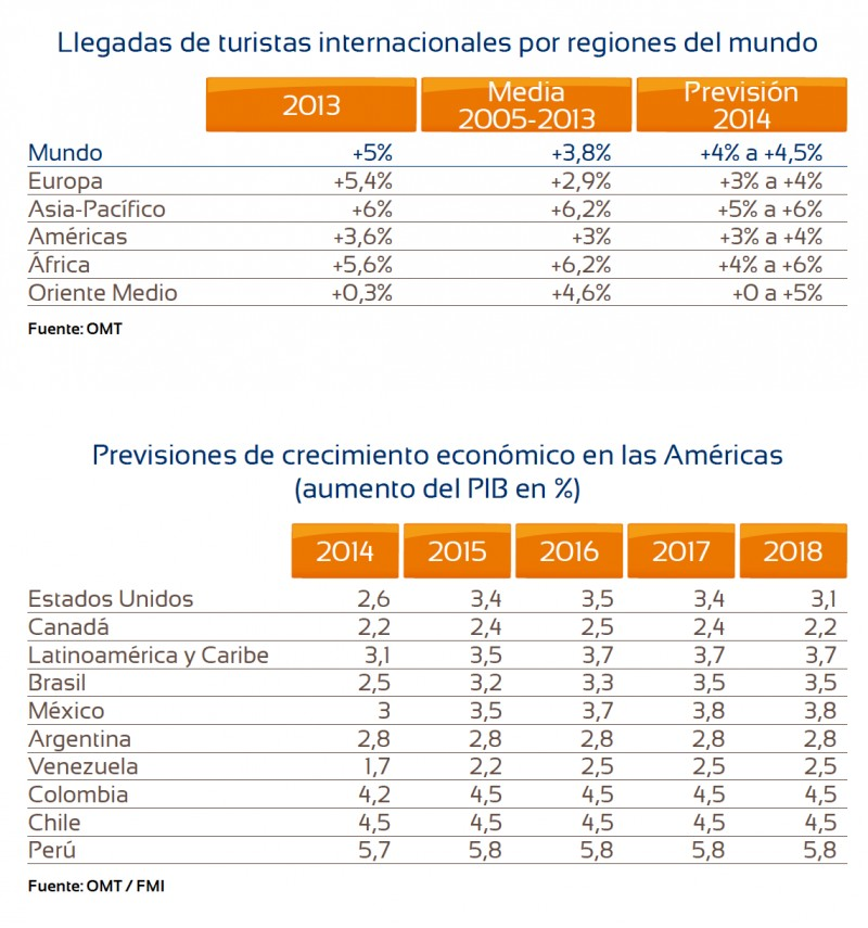 tabla latinoamérica
