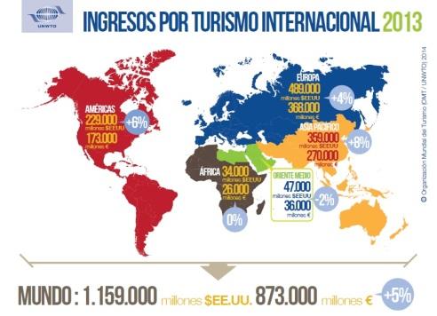 INGRESOS por turismo internacional
