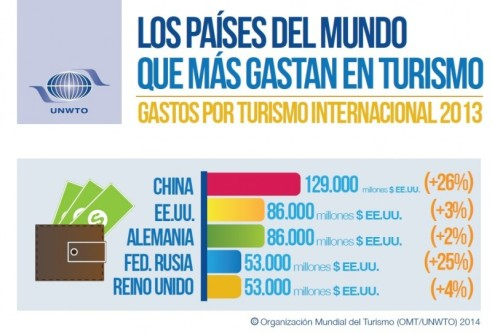 omt gastos por turismo internacional