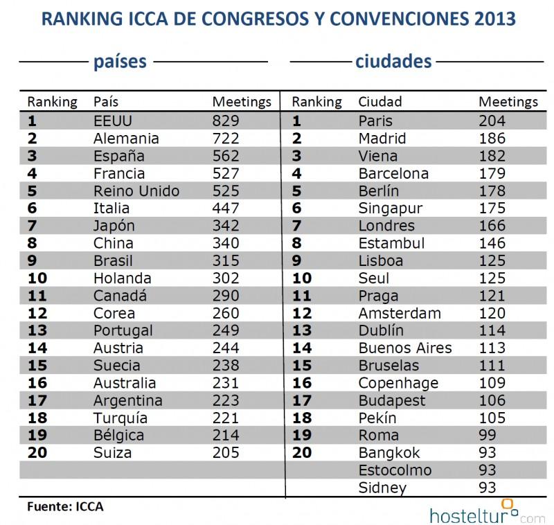 ranking_icca_2013