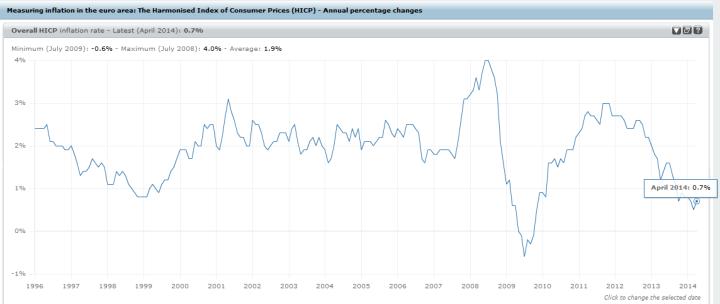 inflación europa hasta abril 2014