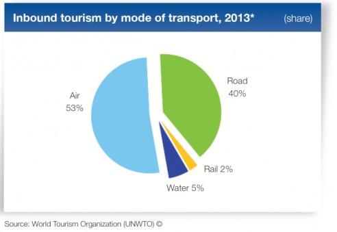 viajes_mundo_por_transporte