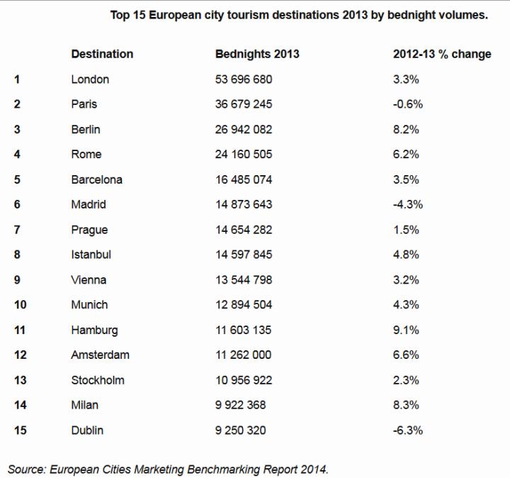 ranking ciudades europa por pernoctaciones de hotel