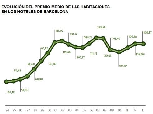 hoteles Barcelona, precio habitaciones