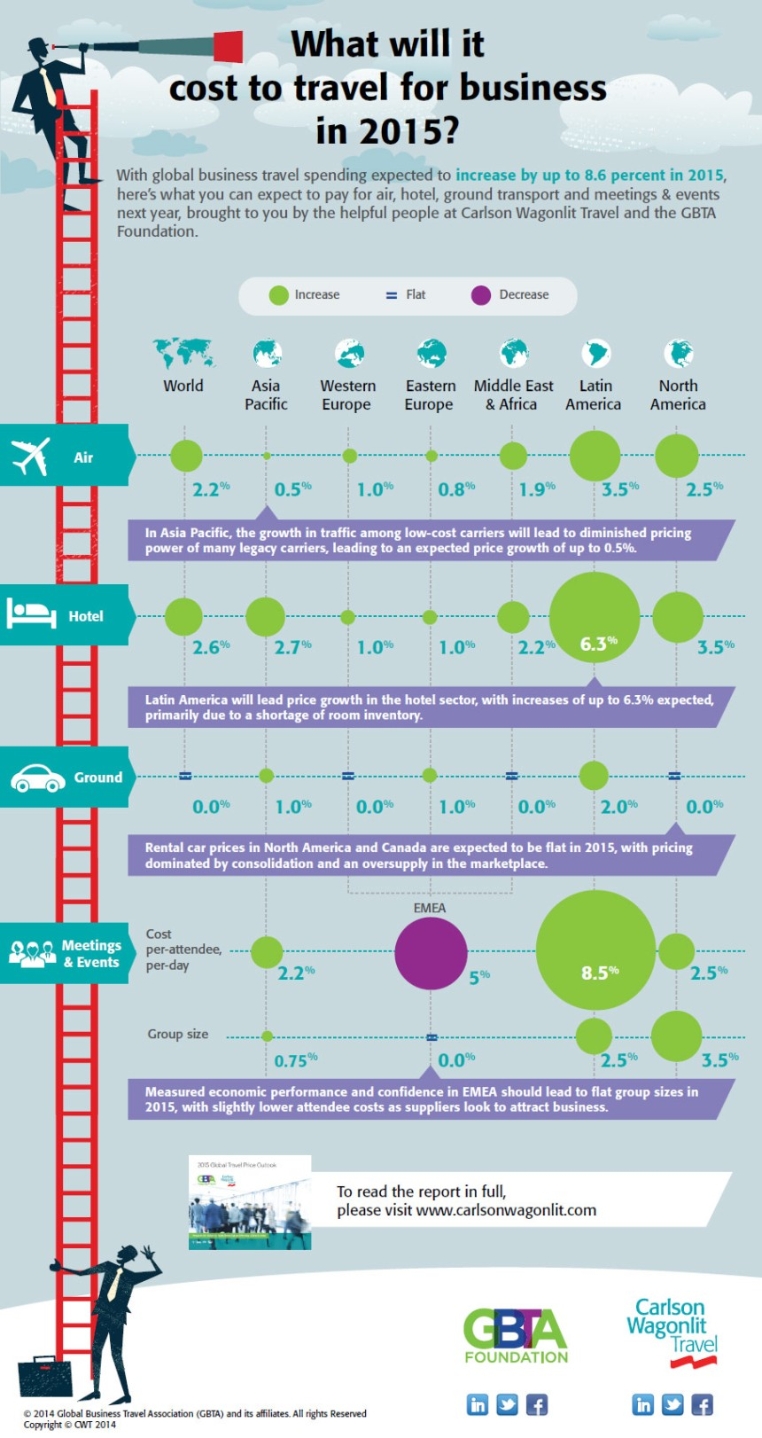 forecast-business-travel-cost-in-2015-infographic