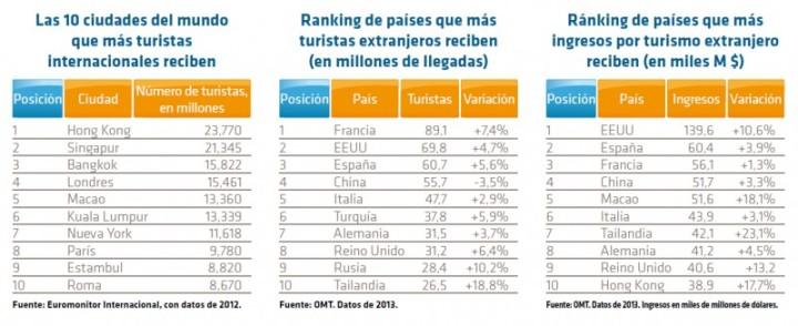 ranking ciudades, países e ingresos por turismo