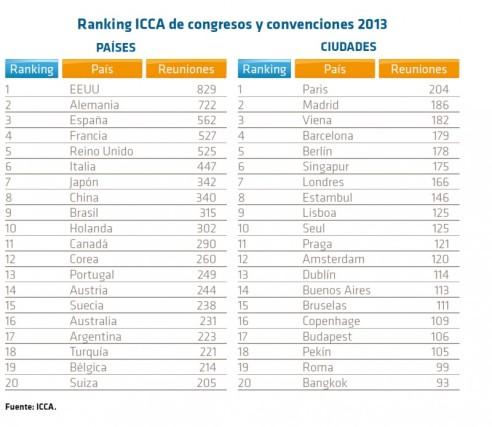 ranking ICCA 2013 congresos y convenciones
