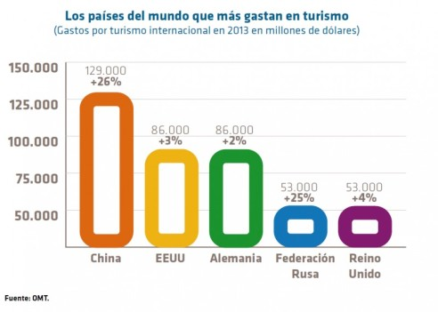 ranking países que más gastan en turismo