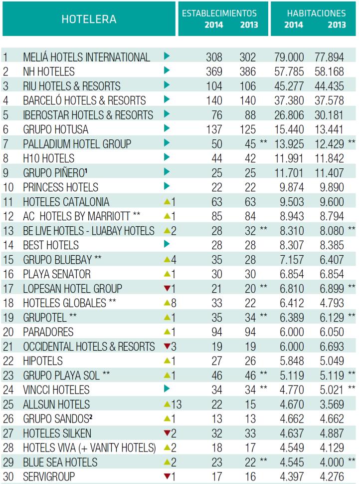 ranking cadenas hoteleras españolas 2014