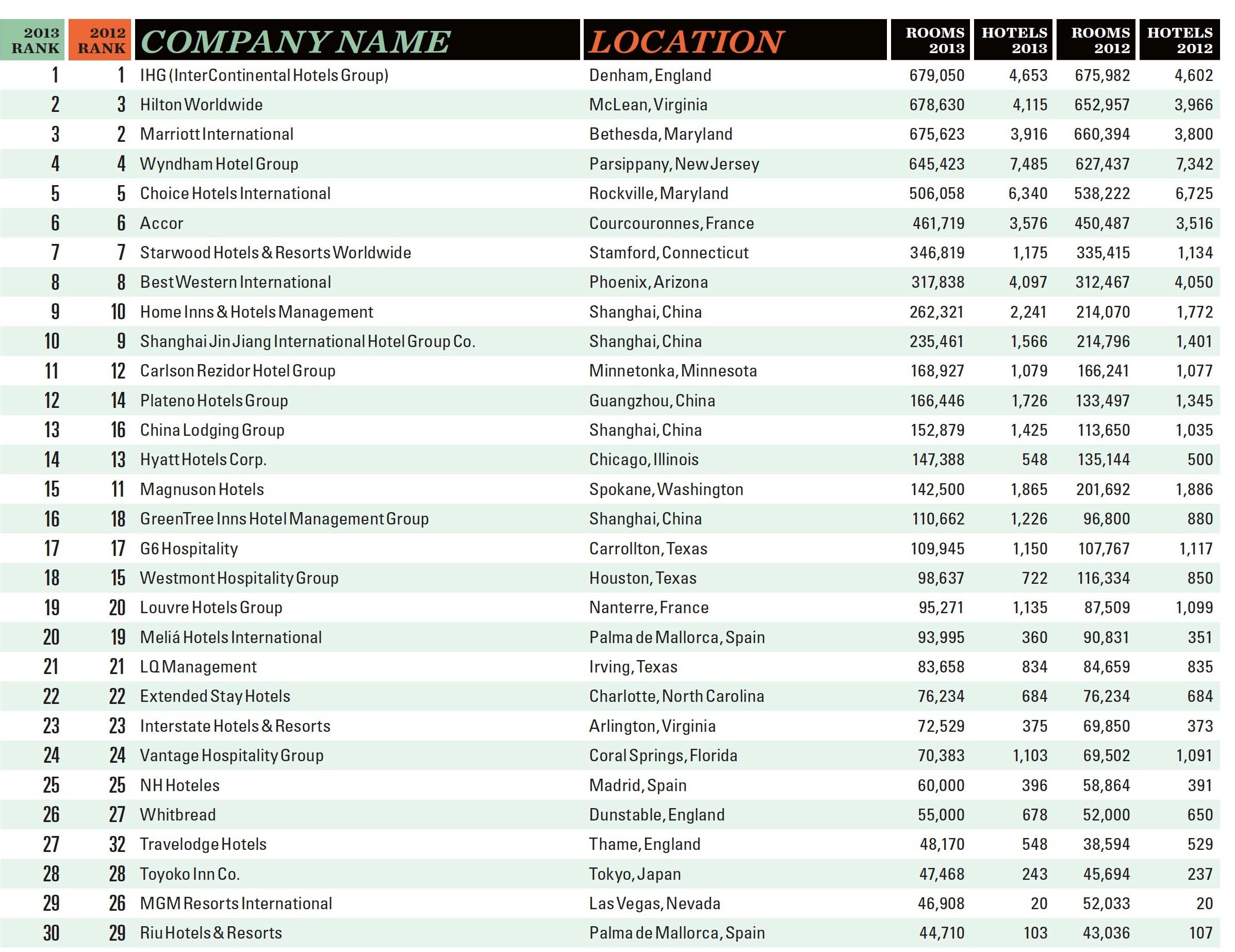 Ranking de las 300 cadenas hoteleras m s grandes del mundo for Nombres de hoteles famosos