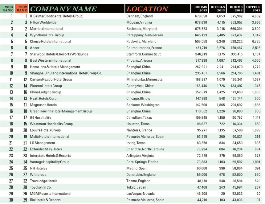 ranking mundial cadenas hoteleras