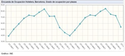 ocupaciyn_barcelona_plazas_2013_a_2014