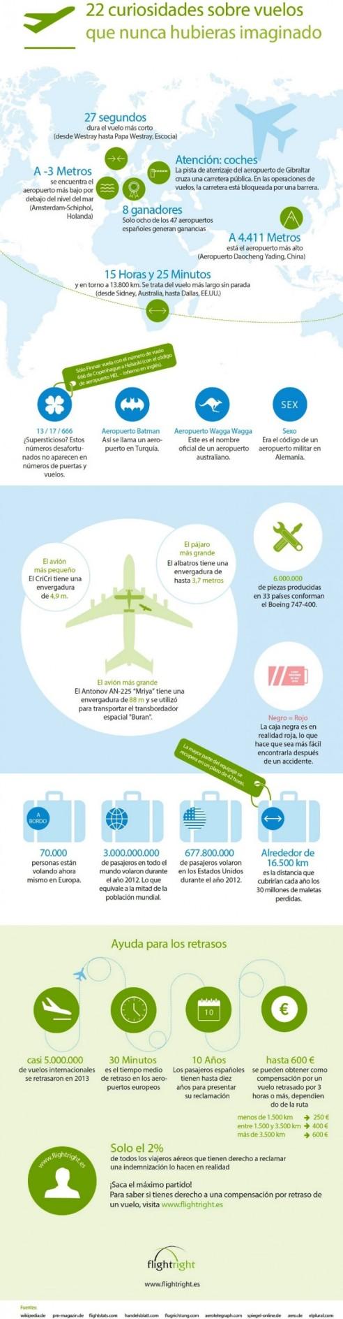 datos aviación