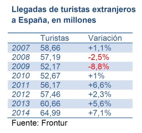 turistas extranjeros españa