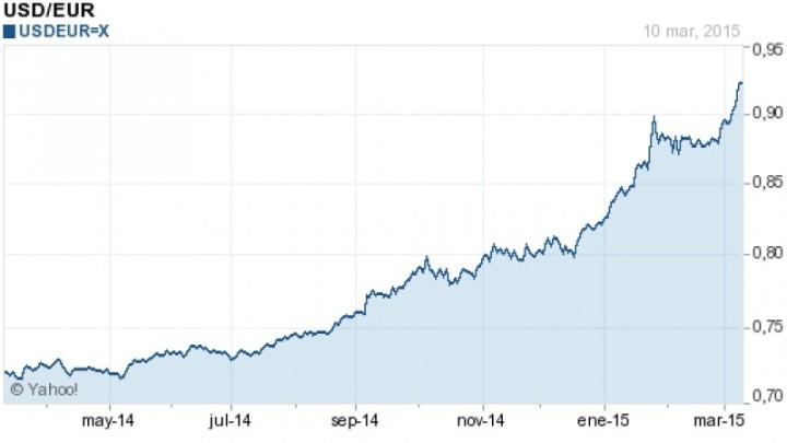 dolar_versus_euro