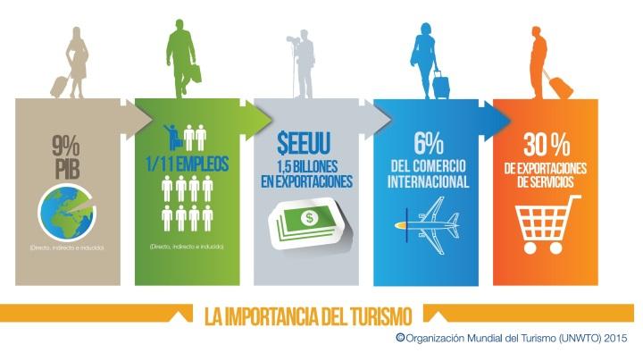 infografía importancia turismo omt 2015