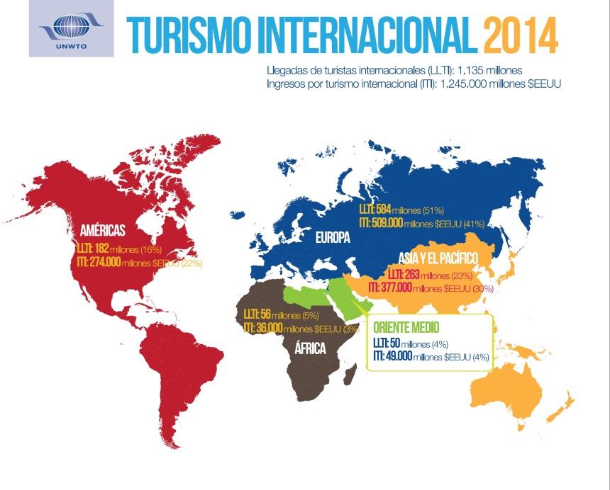 infografía llegadas OMT 2014