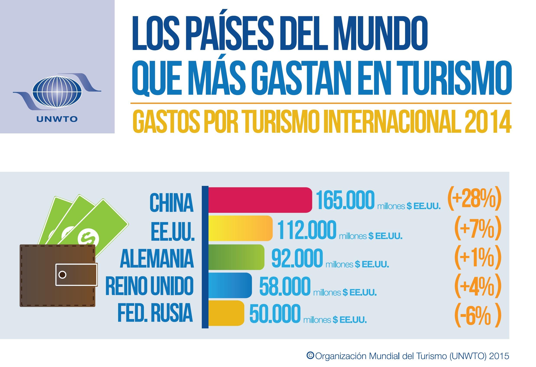 Introduccion al turismo organizacion mundial del turismo pdf