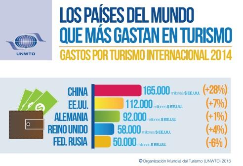 infografía mercados 2014 OMT