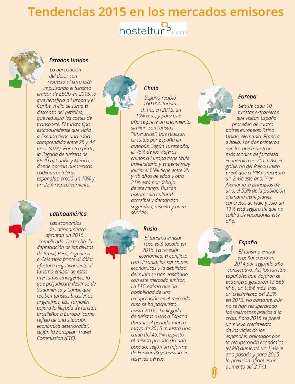 mercados emisores tendencias 2015 hosteltur