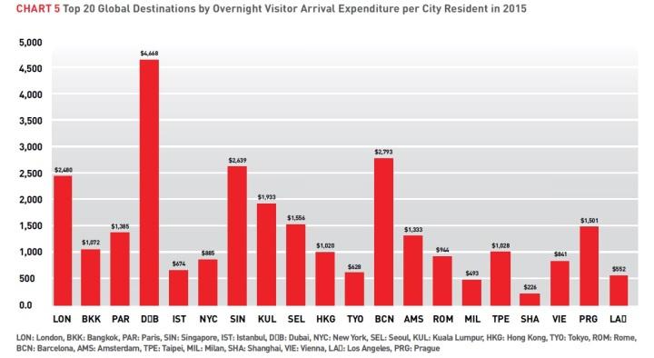 gasto turístico por habitante