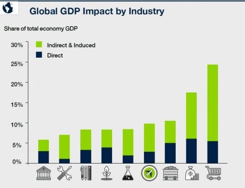impacto_turismo_mundial