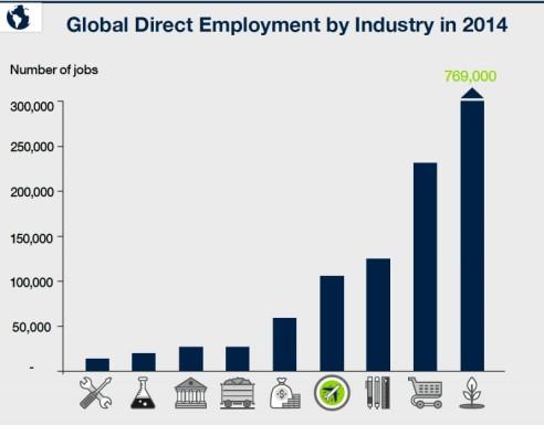 impacto_turismo_mundial_empleo