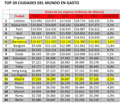 Gasto en millones de dólares. Fuente: índice Global Destination Cities Index de MasterCard.
