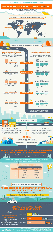 tendencias de viaje 2015