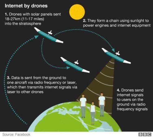 drones facebook