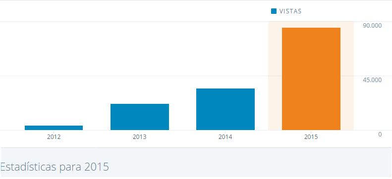 estadísticas tendencias turismo 2015