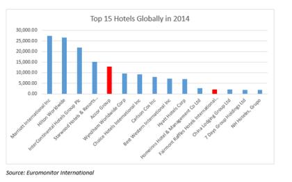 ranking de las 15 cadenas hoteleras más grandes del mundo