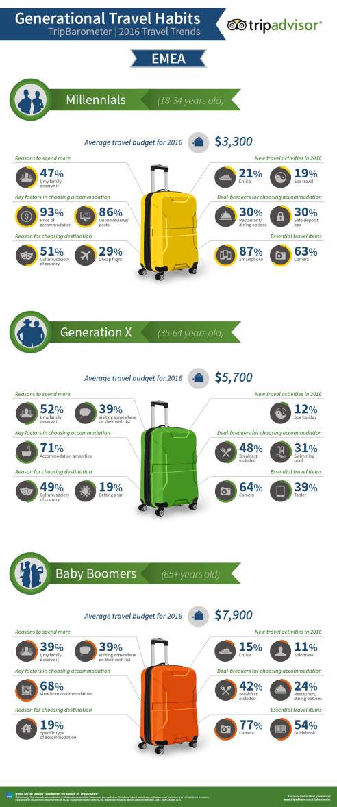 tendencias viaje 2016