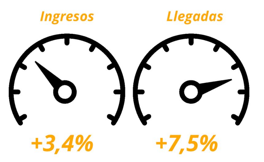 velocidades turismo español