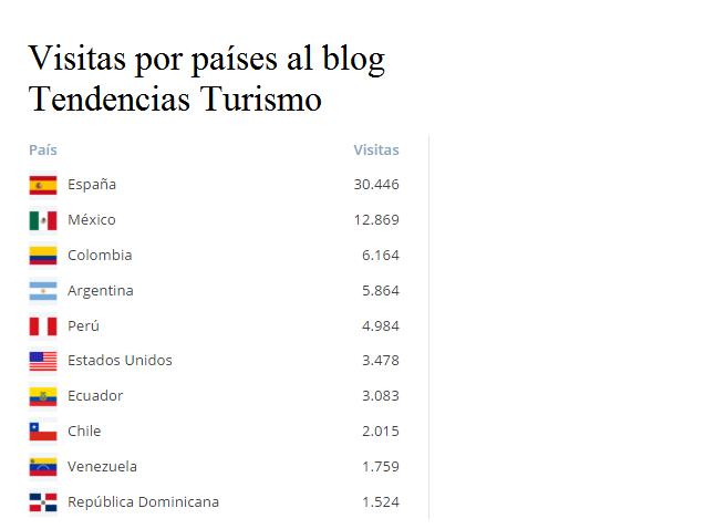 visitas por países al blog Tendencias Turismo