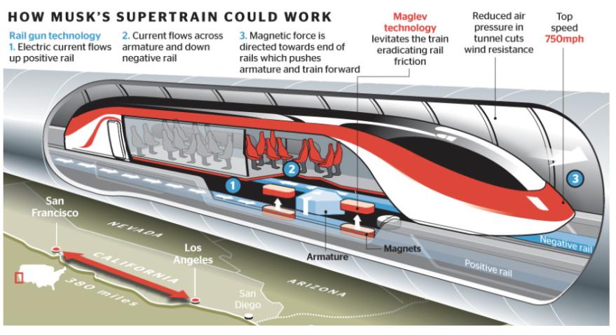 Hyperloop cómo funcionará