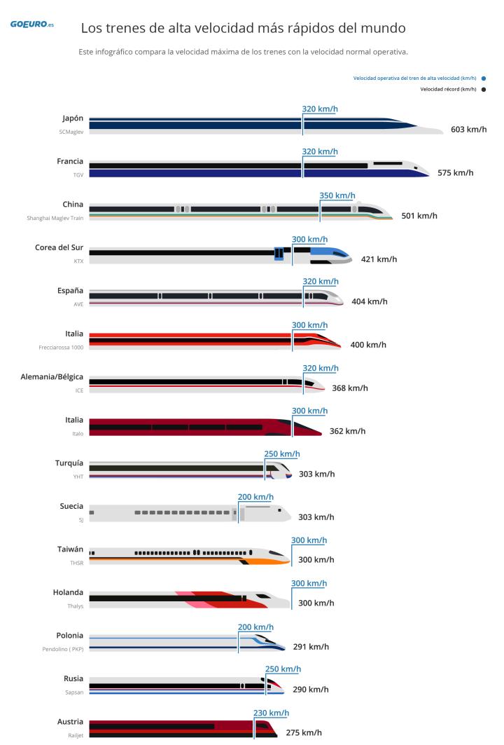 ranking trenes alta velocidad