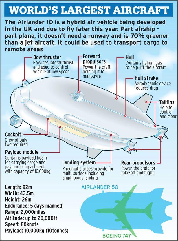 airlander 10 el avión más grande del mundo