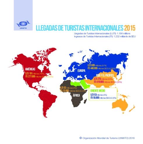 llegadas internacionales turistas 2015