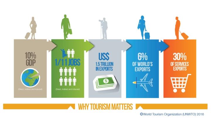 peso turismo PIB mundial 2015