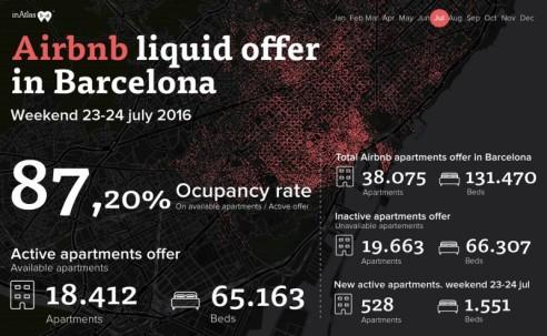airbnb_oferta_julio_2016